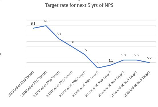 How the NPS's target return has changed in 10 years